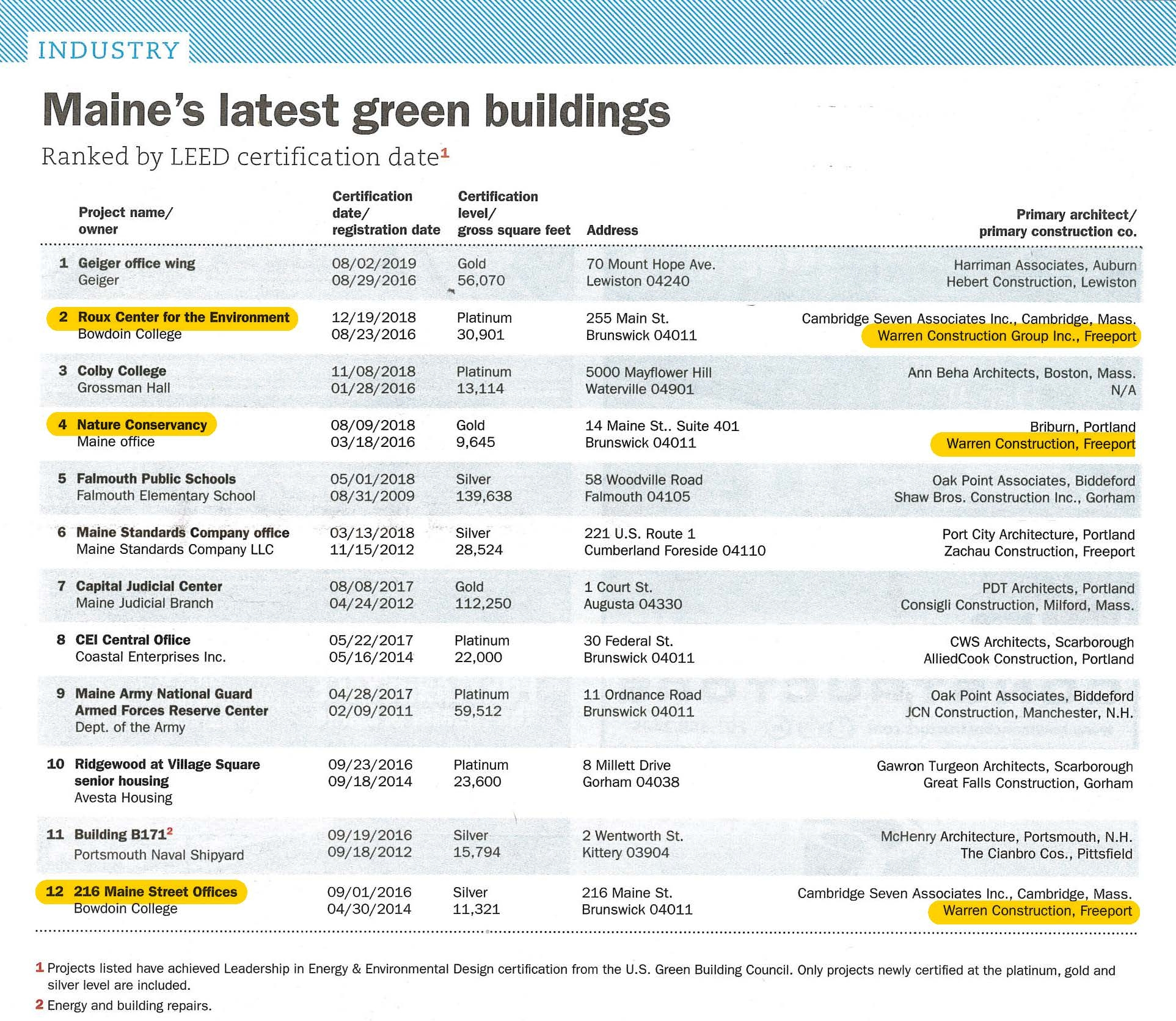 Maine's latest green buildings, LEED certified projects